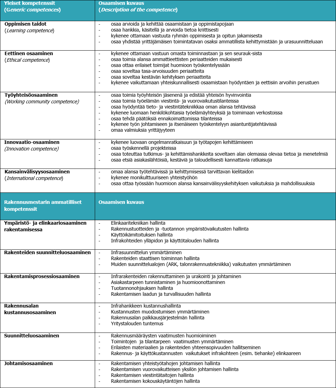 Savonia Opetussuunnitelma