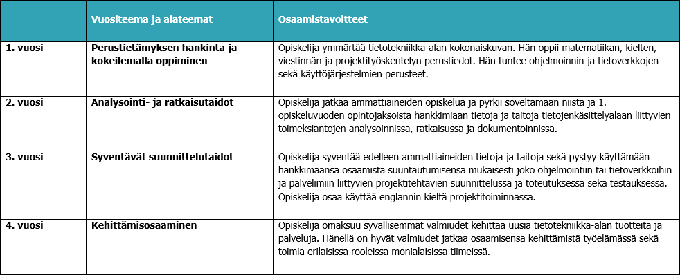 Dating esikaupunki